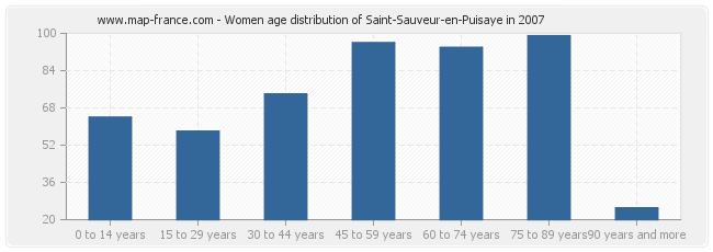 Women age distribution of Saint-Sauveur-en-Puisaye in 2007