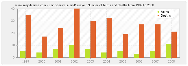 Saint-Sauveur-en-Puisaye : Number of births and deaths from 1999 to 2008