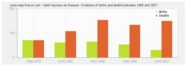 Saint-Sauveur-en-Puisaye : Evolution of births and deaths between 1968 and 2007