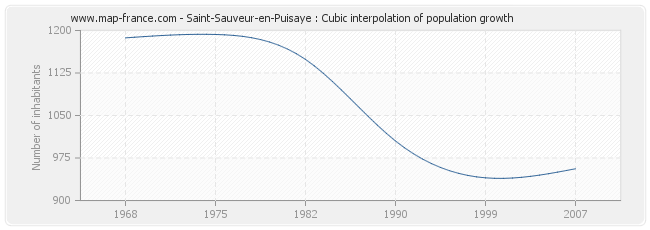 Saint-Sauveur-en-Puisaye : Cubic interpolation of population growth