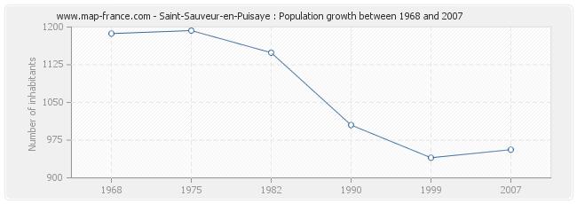 Population Saint-Sauveur-en-Puisaye