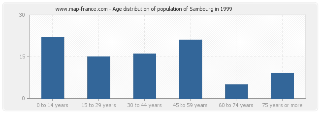 Age distribution of population of Sambourg in 1999