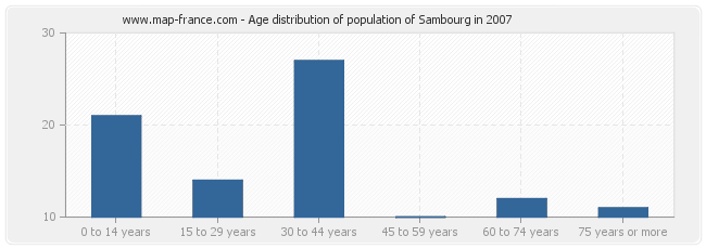 Age distribution of population of Sambourg in 2007