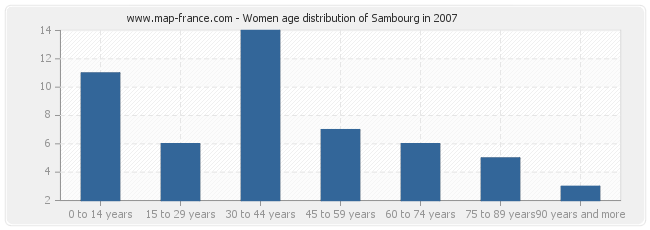 Women age distribution of Sambourg in 2007
