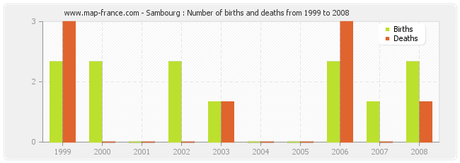 Sambourg : Number of births and deaths from 1999 to 2008