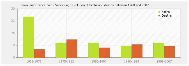 Sambourg : Evolution of births and deaths between 1968 and 2007