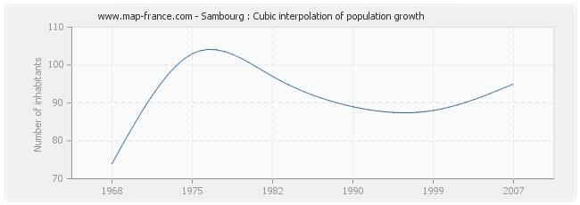 Sambourg : Cubic interpolation of population growth