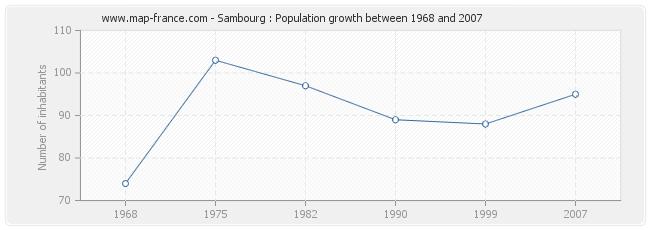 Population Sambourg