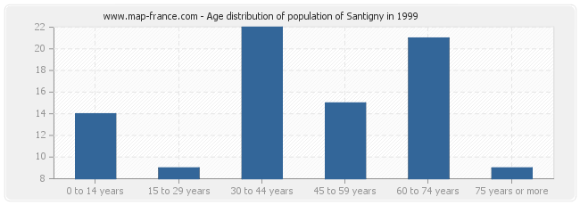 Age distribution of population of Santigny in 1999