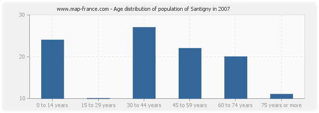 Age distribution of population of Santigny in 2007
