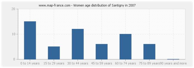 Women age distribution of Santigny in 2007