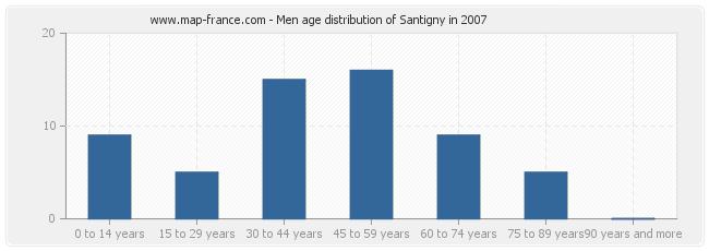 Men age distribution of Santigny in 2007