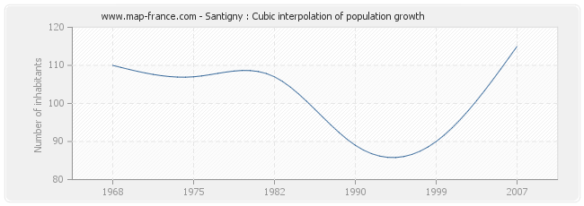 Santigny : Cubic interpolation of population growth