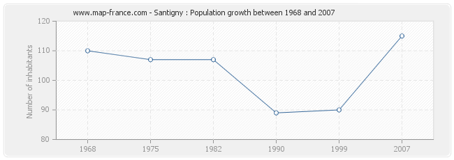 Population Santigny