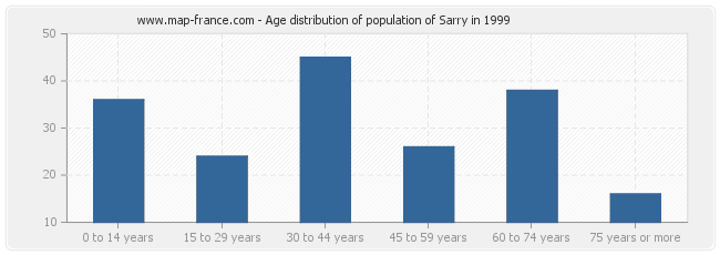 Age distribution of population of Sarry in 1999