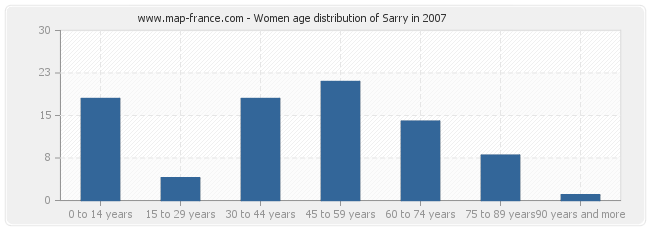 Women age distribution of Sarry in 2007