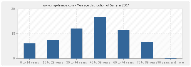 Men age distribution of Sarry in 2007