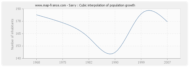 Sarry : Cubic interpolation of population growth