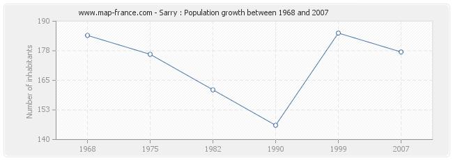 Population Sarry