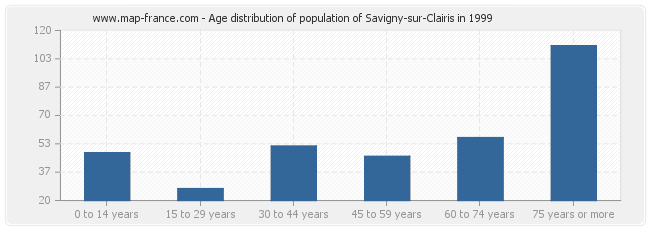 Age distribution of population of Savigny-sur-Clairis in 1999