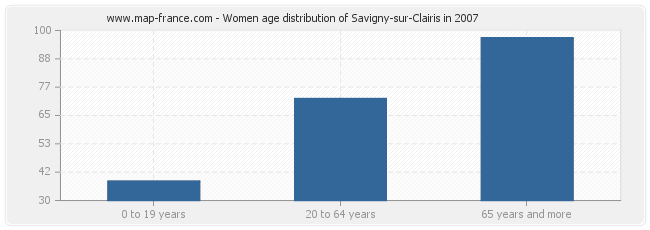 Women age distribution of Savigny-sur-Clairis in 2007