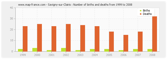 Savigny-sur-Clairis : Number of births and deaths from 1999 to 2008
