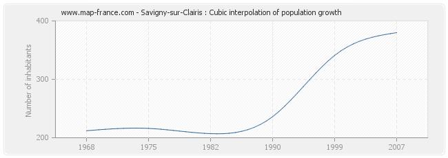 Savigny-sur-Clairis : Cubic interpolation of population growth