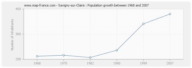 Population Savigny-sur-Clairis