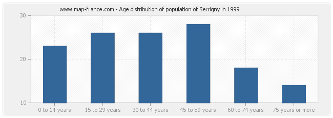 Age distribution of population of Serrigny in 1999