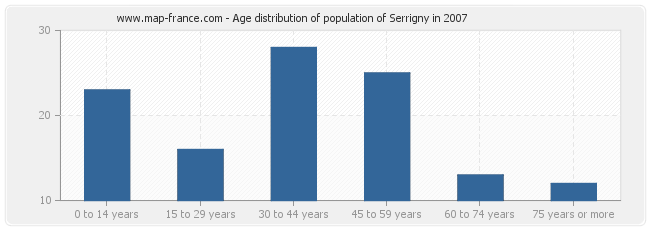 Age distribution of population of Serrigny in 2007