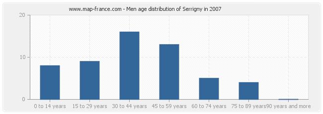 Men age distribution of Serrigny in 2007