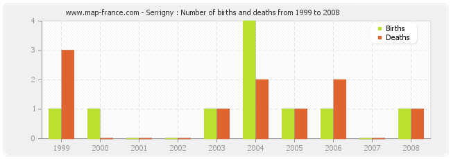 Serrigny : Number of births and deaths from 1999 to 2008