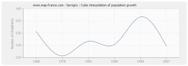 Serrigny : Cubic interpolation of population growth