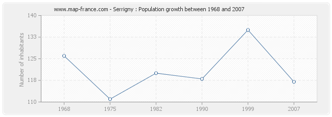 Population Serrigny