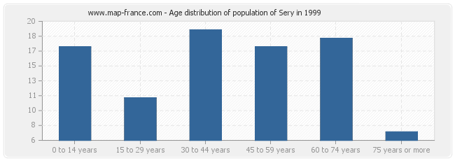 Age distribution of population of Sery in 1999