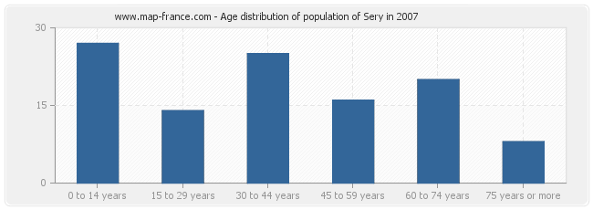 Age distribution of population of Sery in 2007