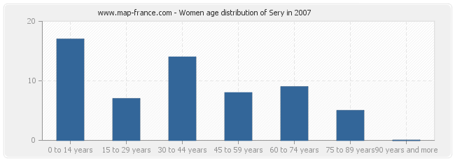 Women age distribution of Sery in 2007
