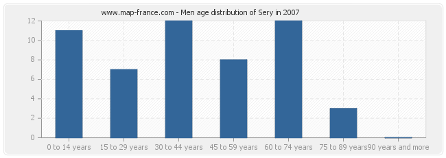 Men age distribution of Sery in 2007