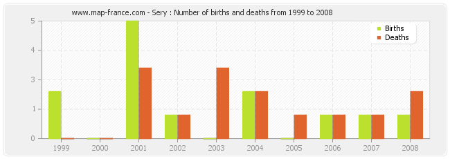 Sery : Number of births and deaths from 1999 to 2008