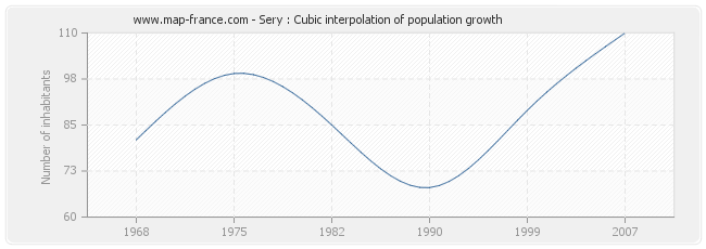 Sery : Cubic interpolation of population growth