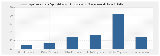 Age distribution of population of Sougères-en-Puisaye in 1999