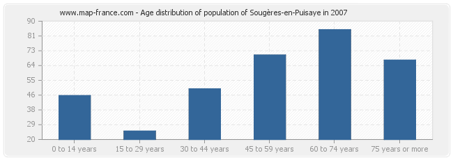 Age distribution of population of Sougères-en-Puisaye in 2007