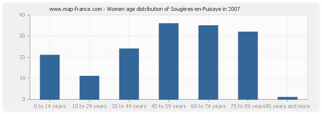 Women age distribution of Sougères-en-Puisaye in 2007