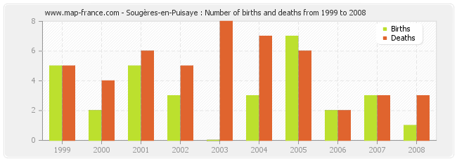 Sougères-en-Puisaye : Number of births and deaths from 1999 to 2008