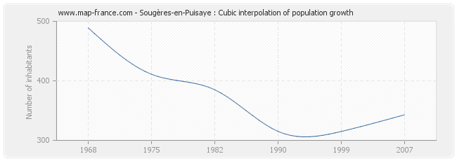 Sougères-en-Puisaye : Cubic interpolation of population growth