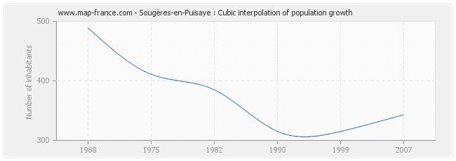 Sougères-en-Puisaye : Cubic interpolation of population growth