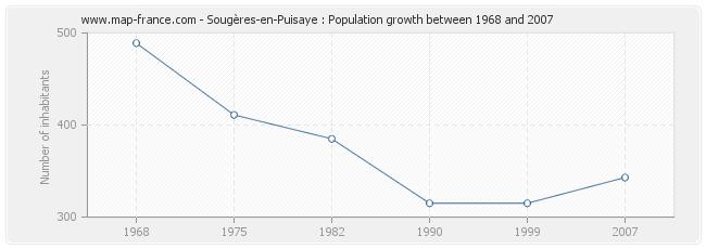 Population Sougères-en-Puisaye