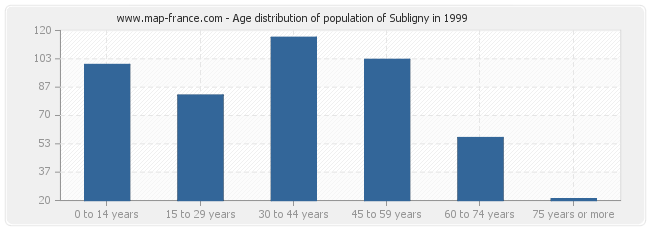 Age distribution of population of Subligny in 1999