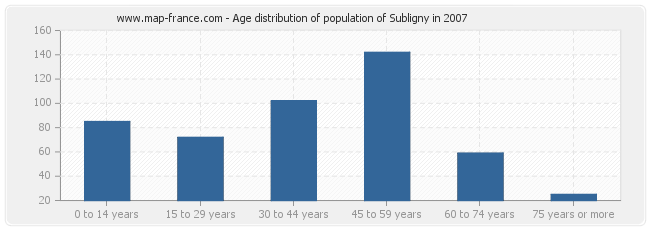 Age distribution of population of Subligny in 2007