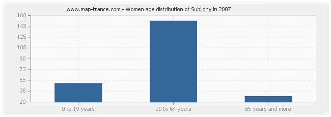 Women age distribution of Subligny in 2007